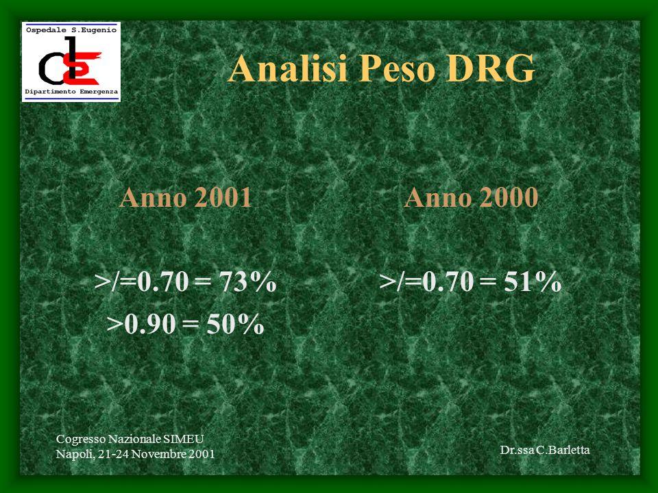 Dr.ssa C.Barletta Cogresso Nazionale SIMEU Napoli, 21-24 Novembre 2001 Analisi Peso DRG Anno 2001 >/=0.70 = 73% >0.90 = 50% Anno 2000 >/=0.70 = 51%