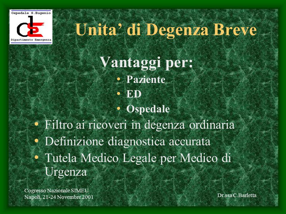 Dr.ssa C.Barletta Cogresso Nazionale SIMEU Napoli, 21-24 Novembre 2001 Unita' di Degenza Breve Vantaggi per: Paziente ED Ospedale Filtro ai ricoveri in degenza ordinaria Definizione diagnostica accurata Tutela Medico Legale per Medico di Urgenza