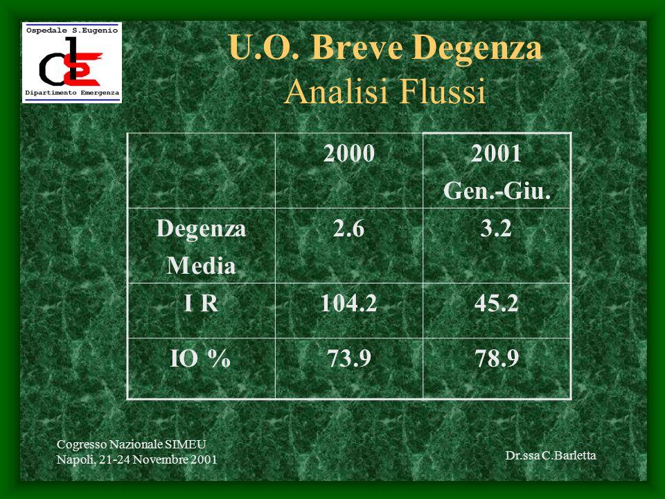 Dr.ssa C.Barletta Cogresso Nazionale SIMEU Napoli, 21-24 Novembre 2001 U.O.
