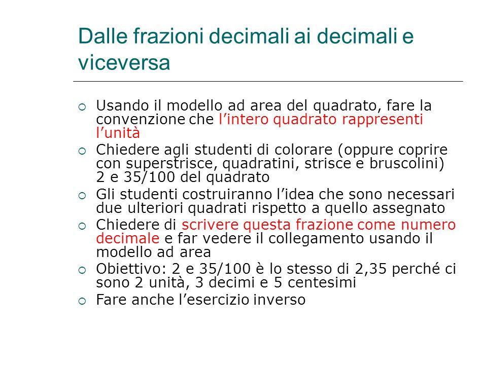 Dalle frazioni decimali ai decimali e viceversa  Usando il modello ad area del quadrato, fare la convenzione che l'intero quadrato rappresenti l'unit