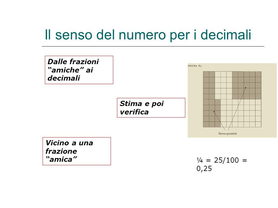 Il senso del numero per i decimali ¼ = 25/100 = 0,25 Dalle frazioni amiche ai decimali Stima e poi verifica Vicino a una frazione amica
