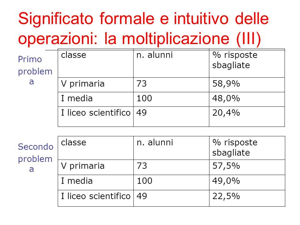 Significato formale e intuitivo delle operazioni: la moltiplicazione (III) Primo problem a classen. alunni % risposte sbagliate V primaria7358,9% I me