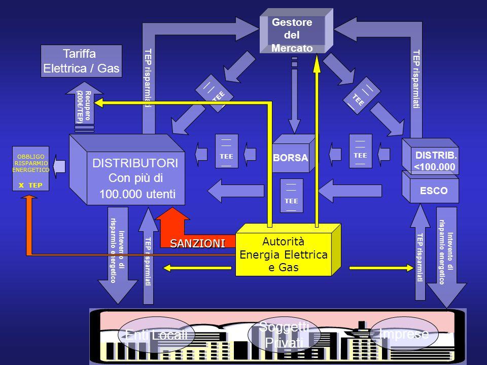 TEP risparmiati Enti Locali Soggetti Privati Imprese Gestore del Mercato BORSA Intevento di risparmio energetico DISTRIBUTORI Con più di 100.000 utenti Intevento di risparmio energetico TEP risparmiati Tariffa Elettrica / Gas Recupero (200€/TEP) __ TEE __ TEE __ TEE __ TEE __ TEE __ ESCO DISTRIB.