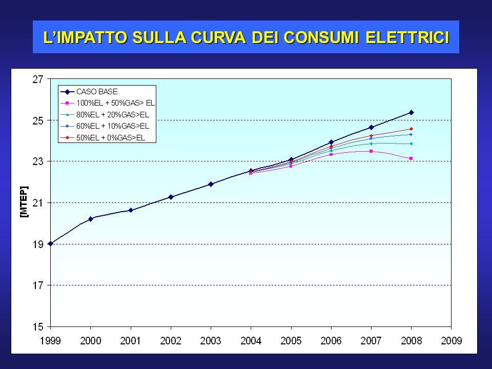 L'IMPATTO SULLA CURVA DEI CONSUMI ELETTRICI