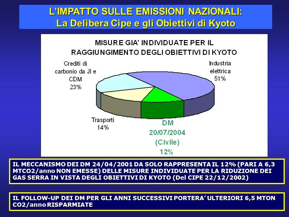 IL MECCANISMO DEI DM 24/04/2001 DA SOLO RAPPRESENTA IL 12% (PARI A 6,3 MTCO2/anno NON EMESSE) DELLE MISURE INDIVIDUATE PER LA RIDUZIONE DEI GAS SERRA IN VISTA DEGLI OBIETTIVI DI KYOTO (Del CIPE 22/12/2002) IL FOLLOW-UP DEI DM PER GLI ANNI SUCCESSIVI PORTERA' ULTERIORI 6,5 MTON CO2/anno RISPARMIATE L'IMPATTO SULLE EMISSIONI NAZIONALI: La Delibera Cipe e gli Obiettivi di Kyoto