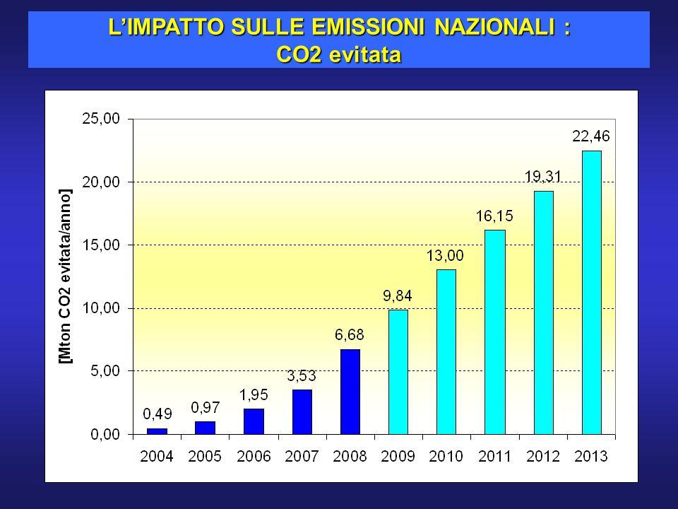 L'IMPATTO SULLE EMISSIONI NAZIONALI : CO2 evitata