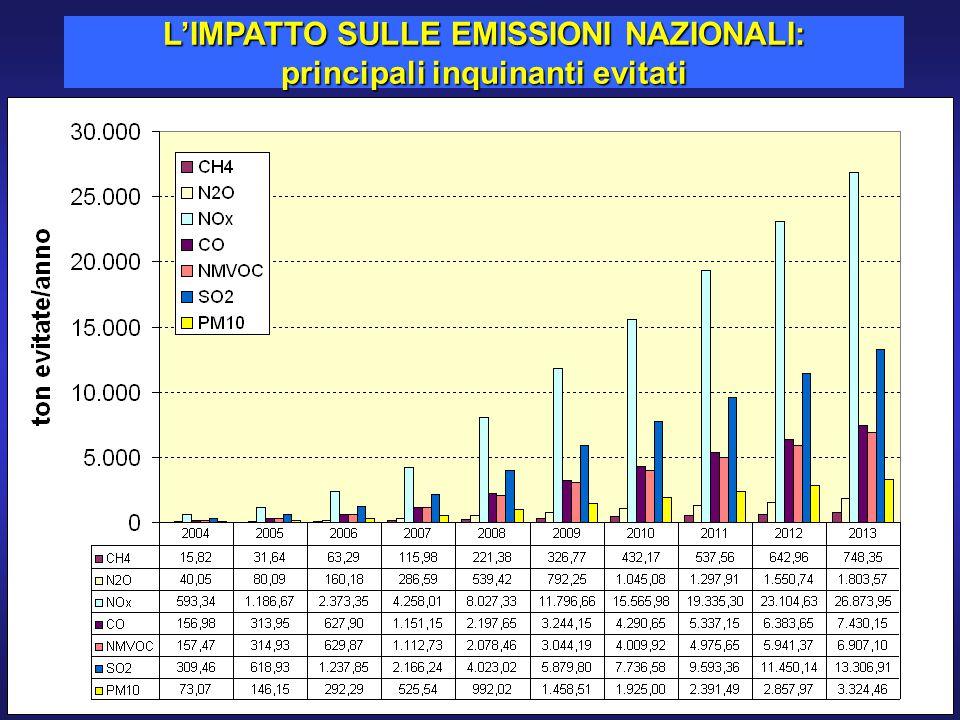 L'IMPATTO SULLE EMISSIONI NAZIONALI: principali inquinanti evitati