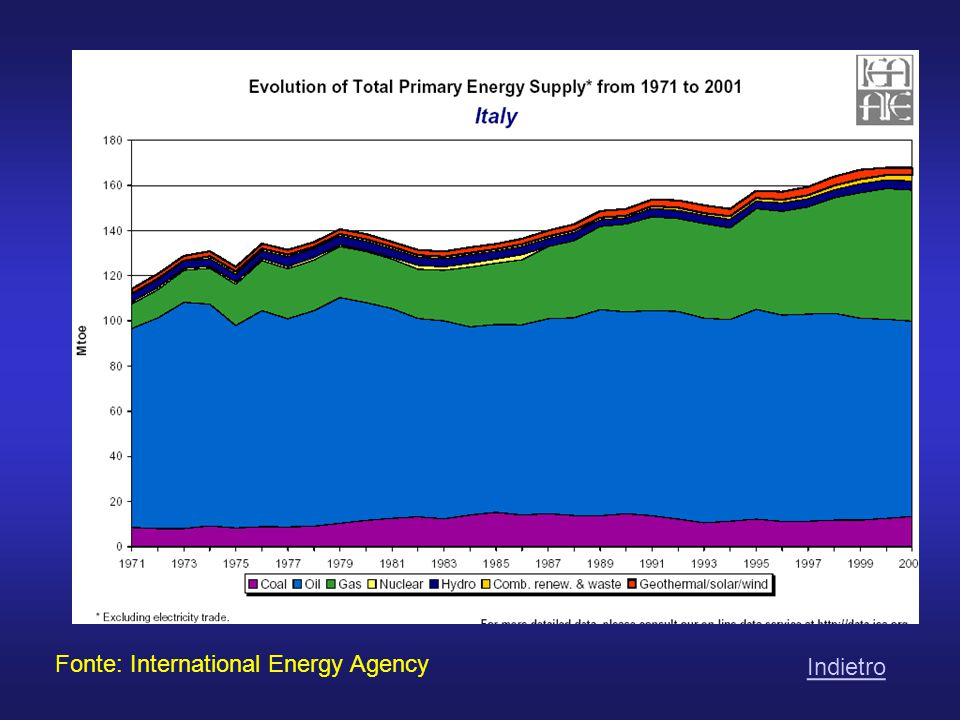 Indietro Fonte: International Energy Agency