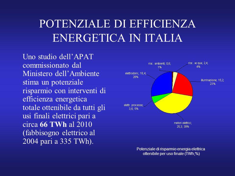 POTENZIALE DI EFFICIENZA ENERGETICA IN ITALIA Uno studio dell'APAT commissionato dal Ministero dell'Ambiente stima un potenziale risparmio con interventi di efficienza energetica totale ottenibile da tutti gli usi finali elettrici pari a circa 66 TWh al 2010 (fabbisogno elettrico al 2004 pari a 335 TWh).