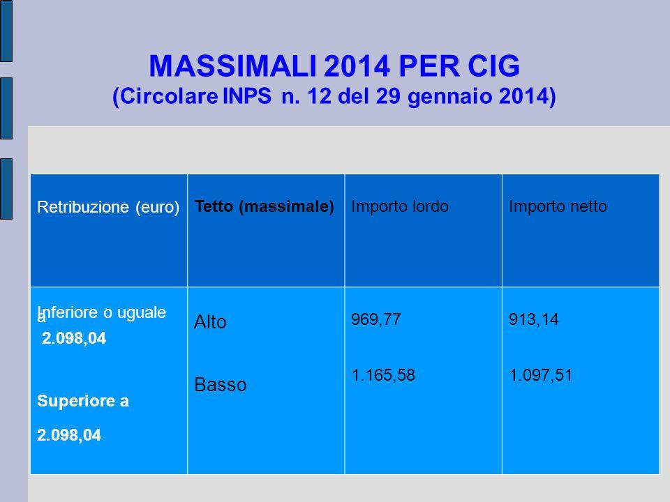 MASSIMALI 2014 PER CIG (Circolare INPS n. 12 del 29 gennaio 2014) Retribuzione (euro) Tetto (massimale)Importo lordoImporto netto Inferiore o uguale a