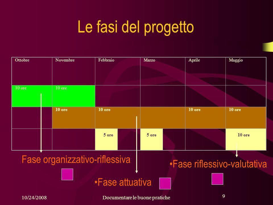 9 10/24/2008Documentare le buone pratiche 9 Le fasi del progetto Fase organizzativo-riflessiva Fase attuativa Fase riflessivo-valutativa OttobreNovembreFebbraioMarzoAprileMaggio 10 ore 5 ore 10 ore