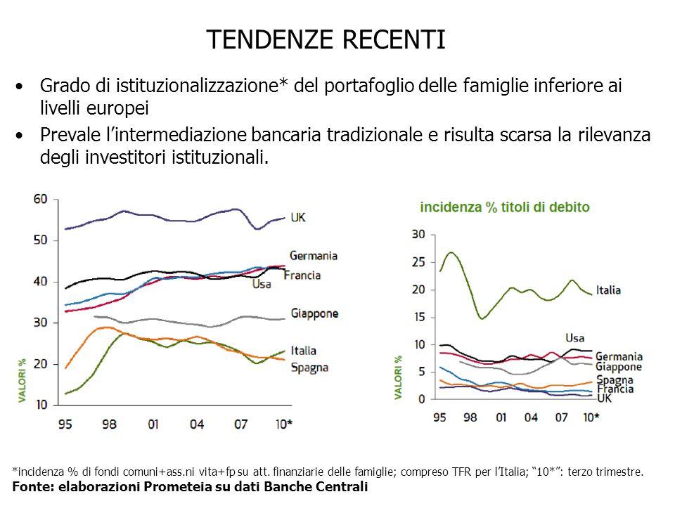 TENDENZE RECENTI Grado di istituzionalizzazione* del portafoglio delle famiglie inferiore ai livelli europei Prevale l'intermediazione bancaria tradizionale e risulta scarsa la rilevanza degli investitori istituzionali.