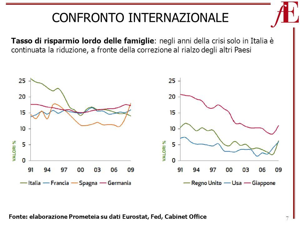 7 CONFRONTO INTERNAZIONALE Tasso di risparmio lordo delle famiglie: negli anni della crisi solo in Italia è continuata la riduzione, a fronte della correzione al rialzo degli altri Paesi Fonte: elaborazione Prometeia su dati Eurostat, Fed, Cabinet Office