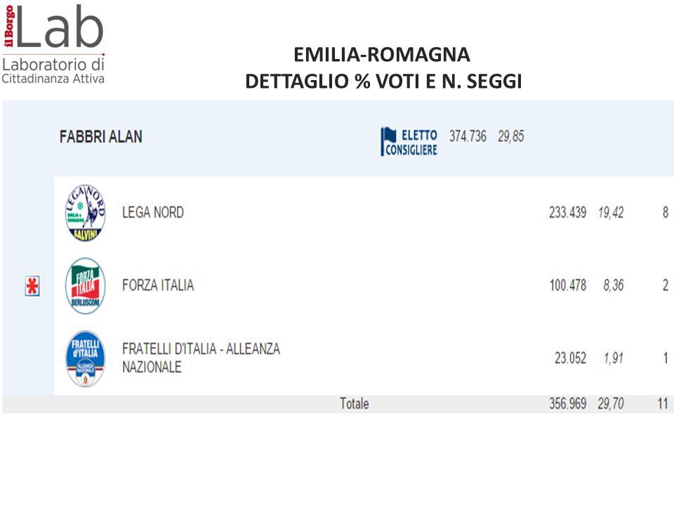EMILIA-ROMAGNA DETTAGLIO % VOTI E N. SEGGI
