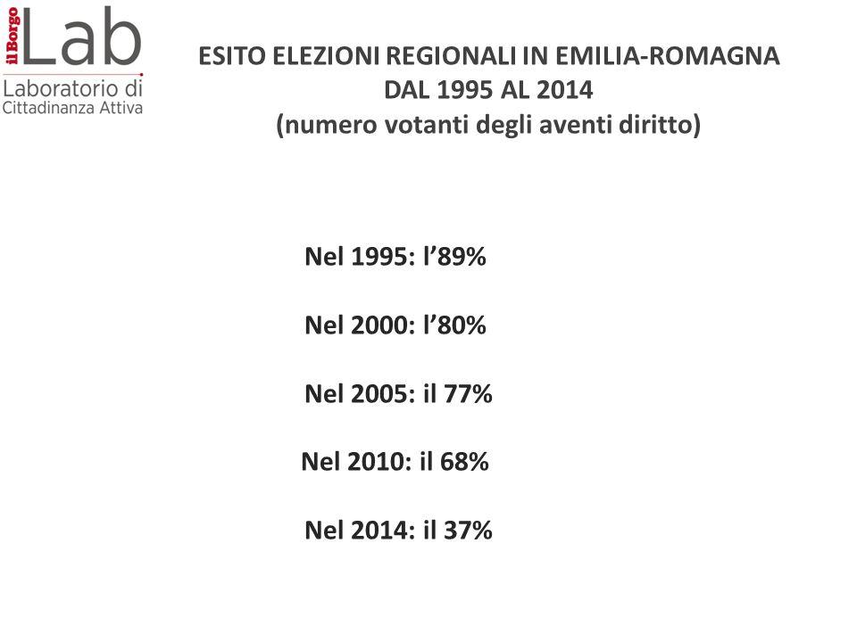 Nel 1995: l'89% Nel 2000: l'80% Nel 2005: il 77% Nel 2010: il 68% Nel 2014: il 37% ESITO ELEZIONI REGIONALI IN EMILIA-ROMAGNA DAL 1995 AL 2014 (numero votanti degli aventi diritto)