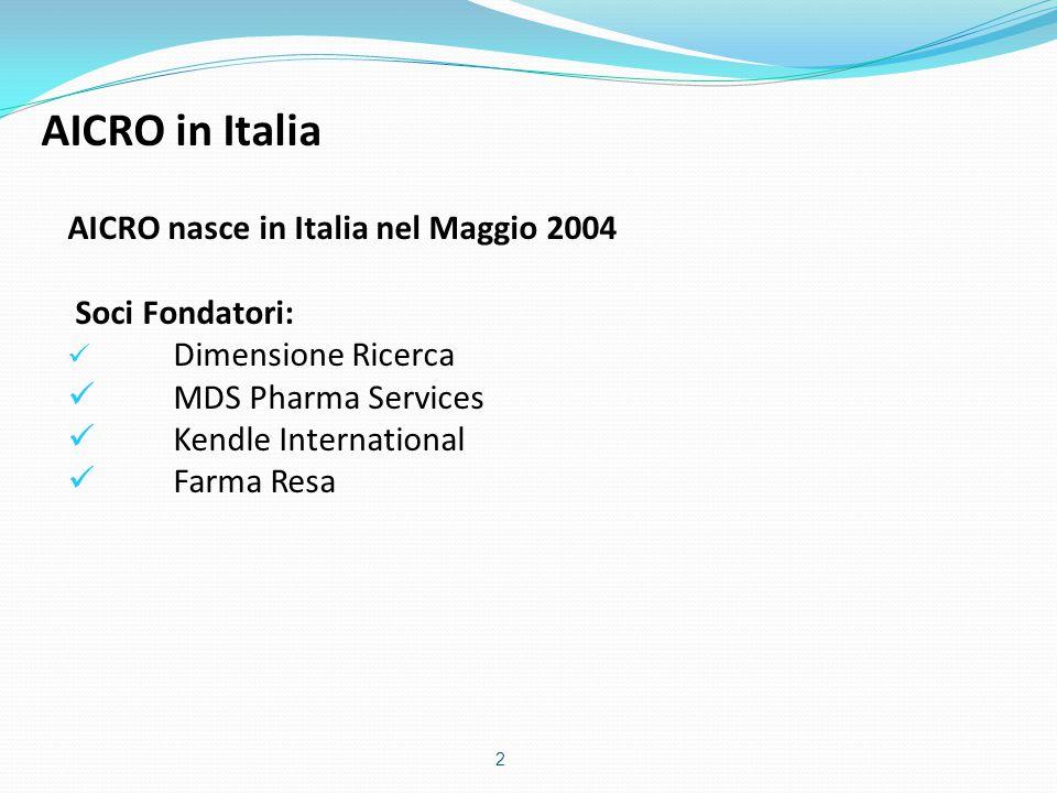 AICRO nasce in Italia nel Maggio 2004 Soci Fondatori: Dimensione Ricerca MDS Pharma Services Kendle International Farma Resa AICRO in Italia 2