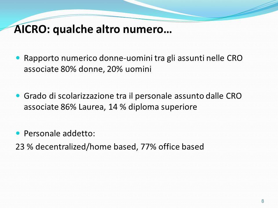 Numero studi gestiti nel 2012: 656 Numero studi gestiti nel 2013: 848 Numero centri coinvolti nel 2012: 5084 Numero centri coinvolti nel 2013: 6960 9 AICRO: quanti studi gestiamo in Italia.