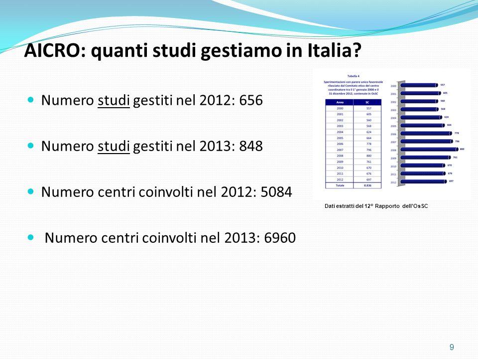 Numero studi gestiti nel 2012: 656 Numero studi gestiti nel 2013: 848 Numero centri coinvolti nel 2012: 5084 Numero centri coinvolti nel 2013: 6960 9