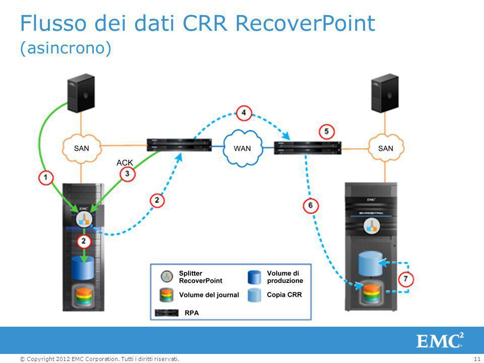 11© Copyright 2012 EMC Corporation. Tutti i diritti riservati. Flusso dei dati CRR RecoverPoint (asincrono)