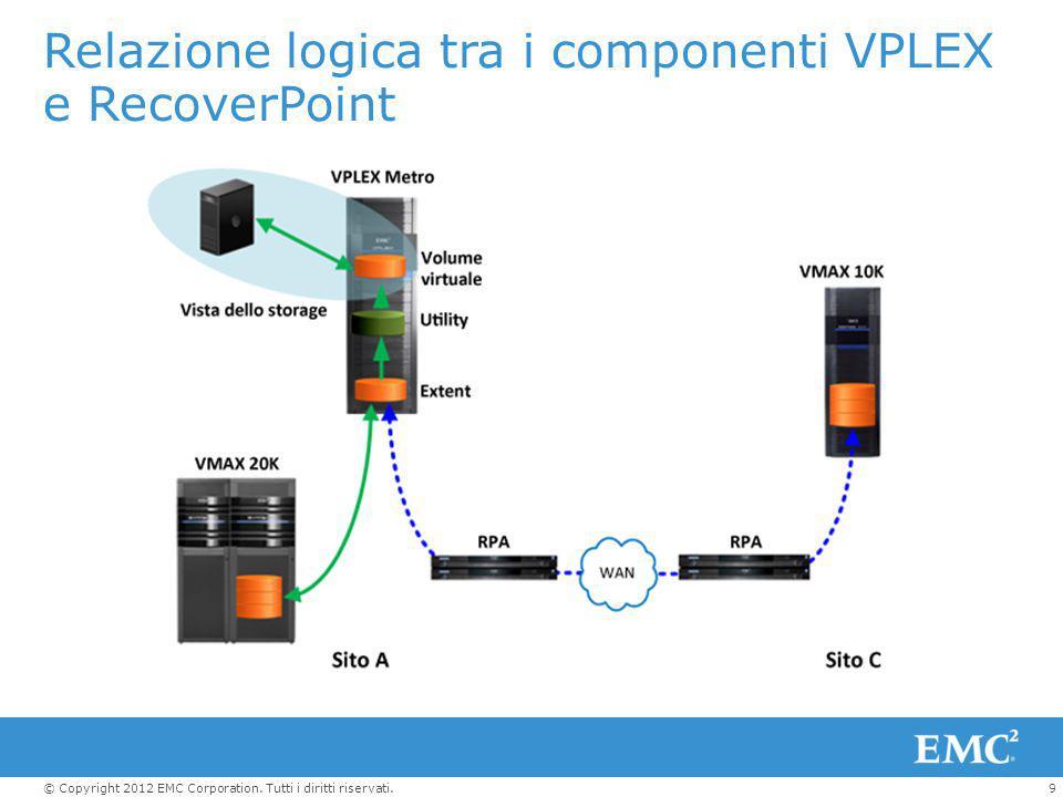 9© Copyright 2012 EMC Corporation. Tutti i diritti riservati. Relazione logica tra i componenti VPLEX e RecoverPoint