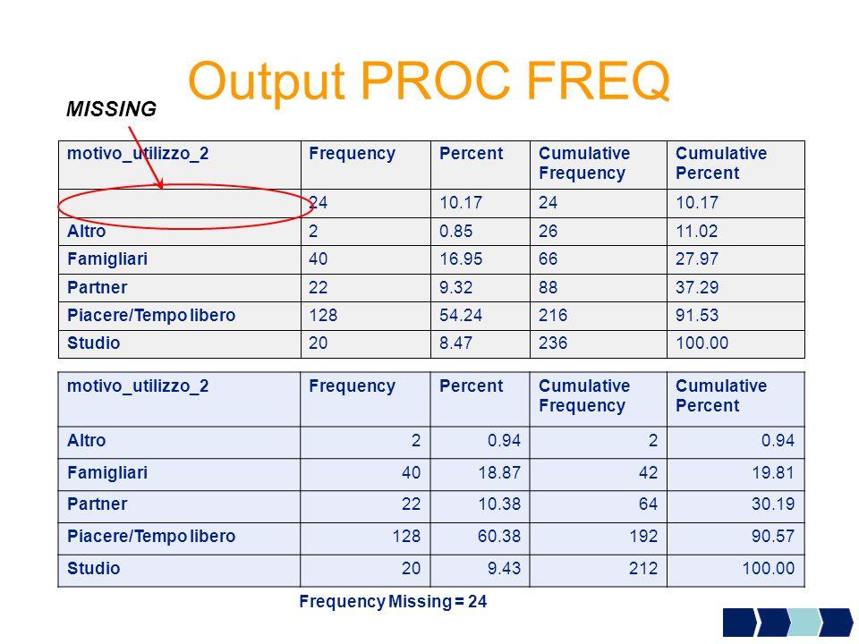 Output PROC FREQ 100.002368.4720Studio 91.5321654.24128Piacere/Tempo libero 37.29889.3222Partner 27.976616.9540Famigliari 11.02260.852Altro 10.172410.1724 Cumulative Percent Cumulative Frequency PercentFrequencymotivo_utilizzo_2 MISSING motivo_utilizzo_2FrequencyPercentCumulative Frequency Cumulative Percent Altro20.942 Famigliari4018.874219.81 Partner2210.386430.19 Piacere/Tempo libero12860.3819290.57 Studio209.43212100.00 Frequency Missing = 24