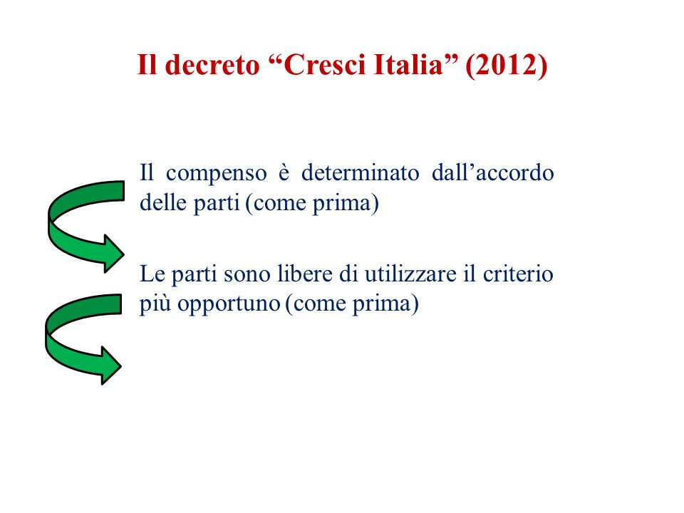 Il compenso è determinato dall'accordo delle parti (come prima) Le parti sono libere di utilizzare il criterio più opportuno (come prima) L'accordo non può richiamare la Tariffa ex legge 143/49 perché norma oramai abrogata Il decreto Cresci Italia (2012)