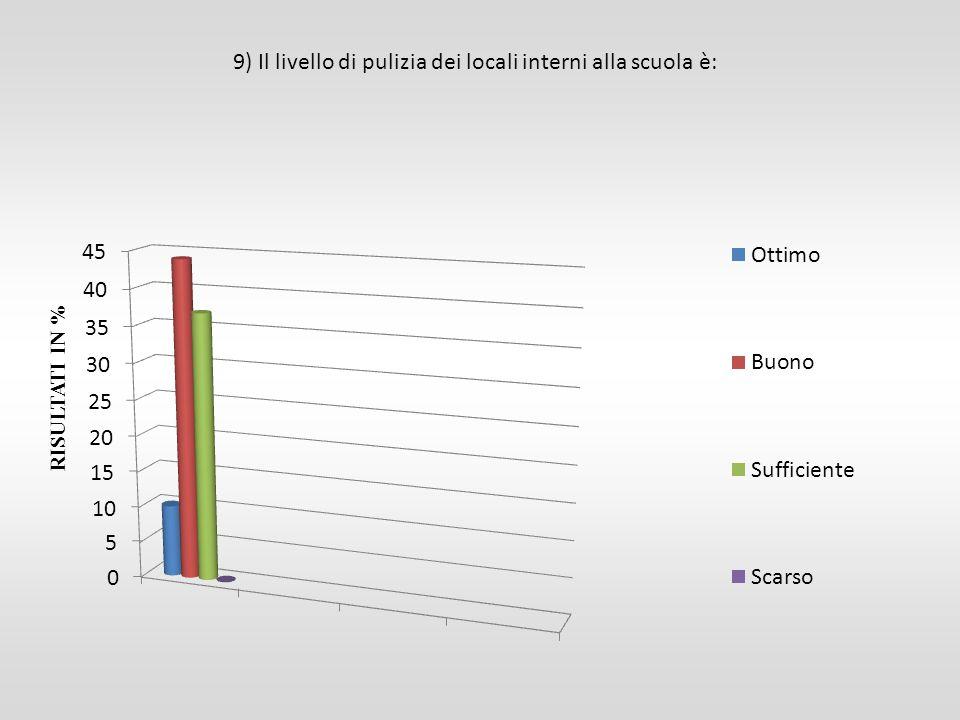 RISULTATI IN % 9) Il livello di pulizia dei locali interni alla scuola è: