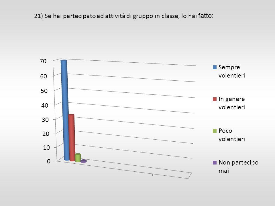 21) Se hai partecipato ad attività di gruppo in classe, lo hai fatto: