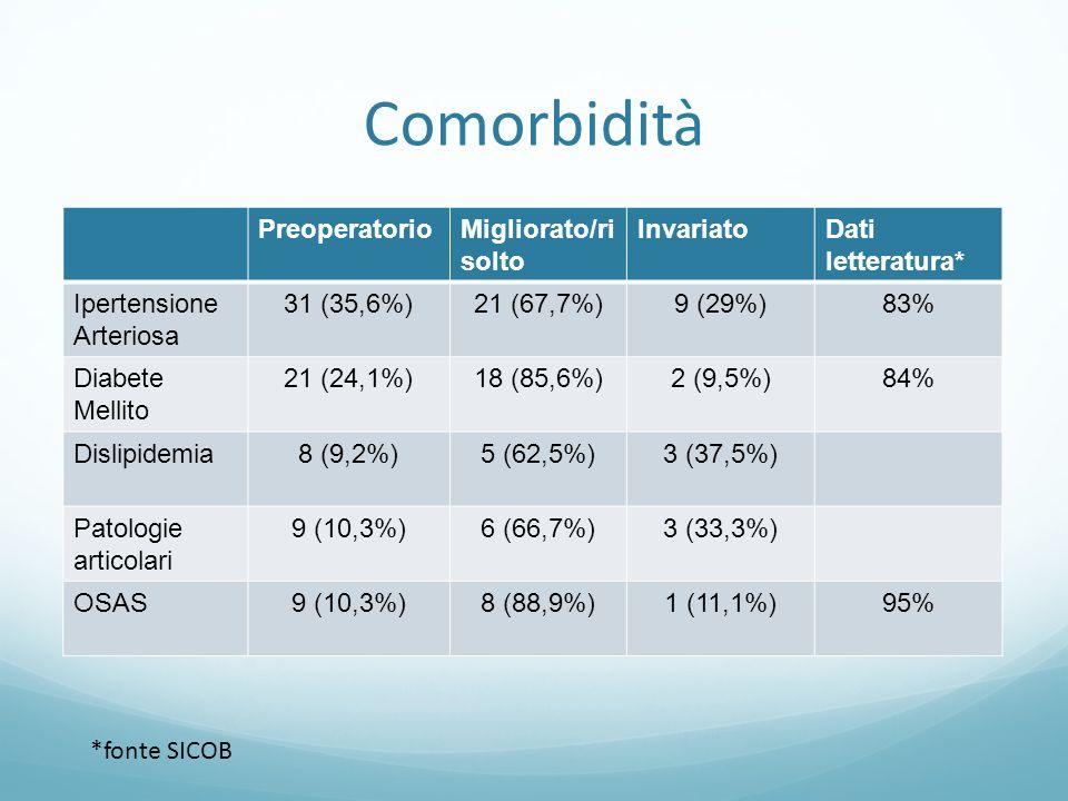 Comorbidità PreoperatorioMigliorato/ri solto InvariatoDati letteratura* Ipertensione Arteriosa 31 (35,6%)21 (67,7%)9 (29%)83% Diabete Mellito 21 (24,1