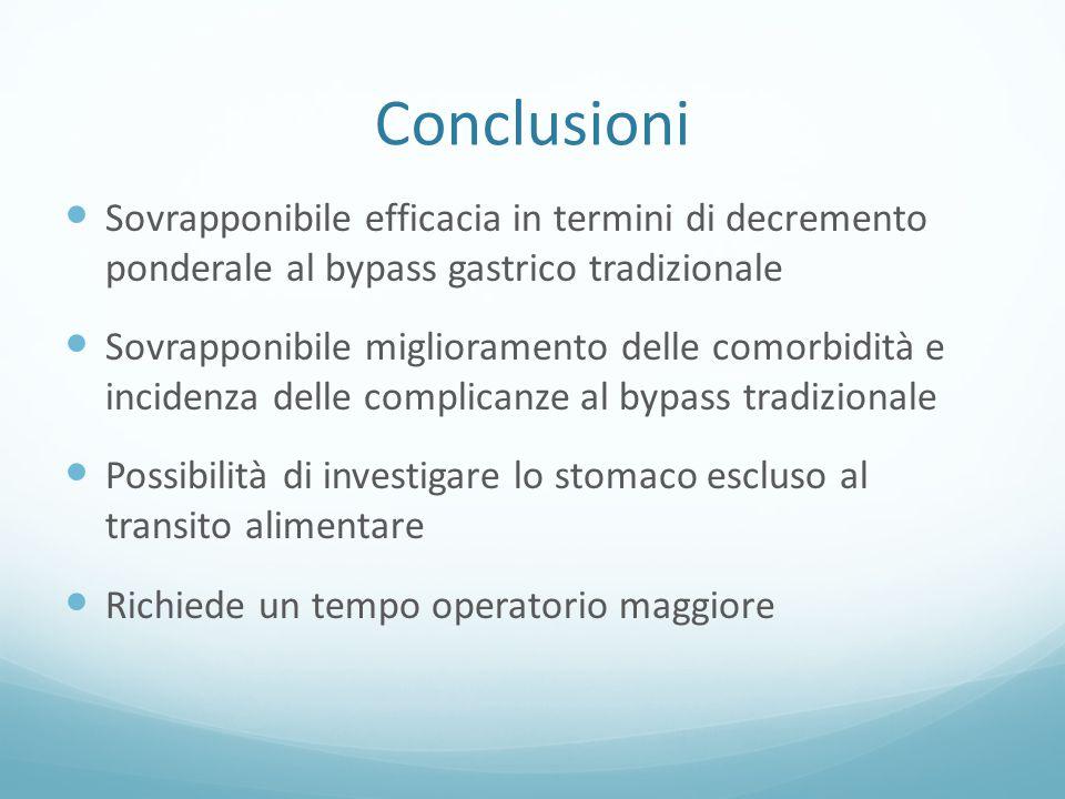 Conclusioni Sovrapponibile efficacia in termini di decremento ponderale al bypass gastrico tradizionale Sovrapponibile miglioramento delle comorbidità