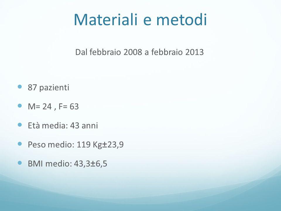 Materiali e metodi 87 pazienti M= 24, F= 63 Età media: 43 anni Peso medio: 119 Kg±23,9 BMI medio: 43,3±6,5 Dal febbraio 2008 a febbraio 2013