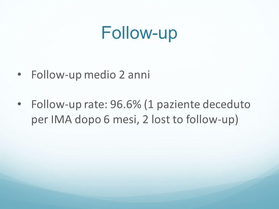 Follow-up Follow-up medio 2 anni Follow-up rate: 96.6% (1 paziente deceduto per IMA dopo 6 mesi, 2 lost to follow-up)