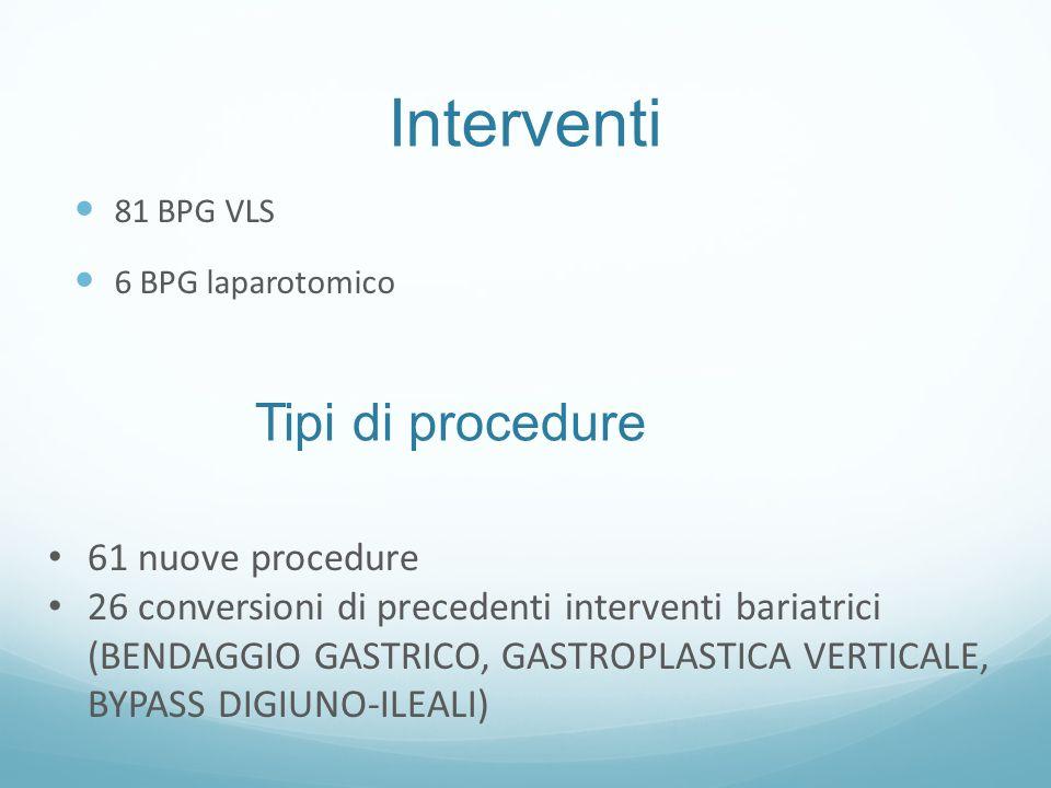 Interventi 81 BPG VLS 6 BPG laparotomico Tipi di procedure 61 nuove procedure 26 conversioni di precedenti interventi bariatrici (BENDAGGIO GASTRICO,