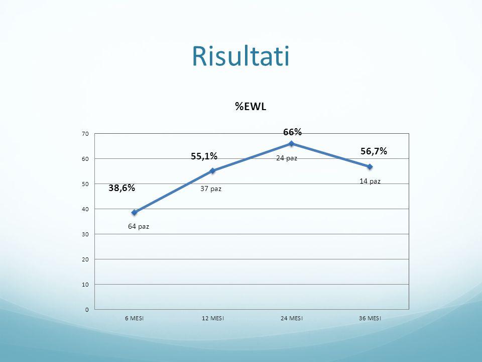 Comorbidità PreoperatorioMigliorato/ri solto InvariatoDati letteratura* Ipertensione Arteriosa 31 (35,6%)21 (67,7%)9 (29%)83% Diabete Mellito 21 (24,1%)18 (85,6%)2 (9,5%)84% Dislipidemia8 (9,2%)5 (62,5%)3 (37,5%) Patologie articolari 9 (10,3%)6 (66,7%)3 (33,3%) OSAS9 (10,3%)8 (88,9%)1 (11,1%)95% *fonte SICOB