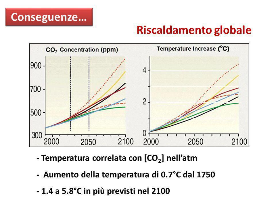 - Temperatura correlata con [CO 2 ] nell'atm - Aumento della temperatura di 0.7°C dal 1750 - 1.4 a 5.8°C in più previsti nel 2100 Conseguenze… Riscald