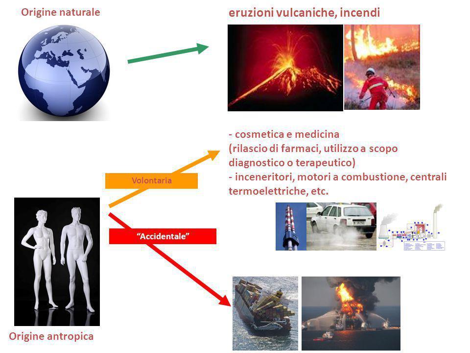 Metalli pesanti Farmaceutici e prodotti per l'igiene personale (PPCPs) Analgesici, antipiretici, anti-infiammatori Antibiotici Composti estrogenici Etc..
