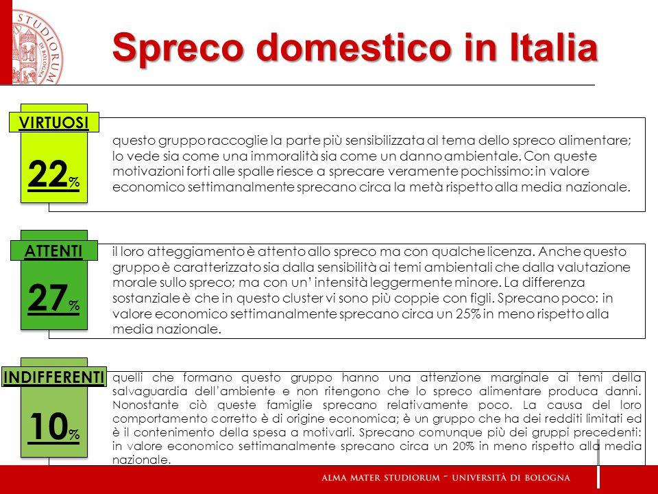 Spreco domestico in Italia questo gruppo raccoglie la parte più sensibilizzata al tema dello spreco alimentare; lo vede sia come una immoralità sia co