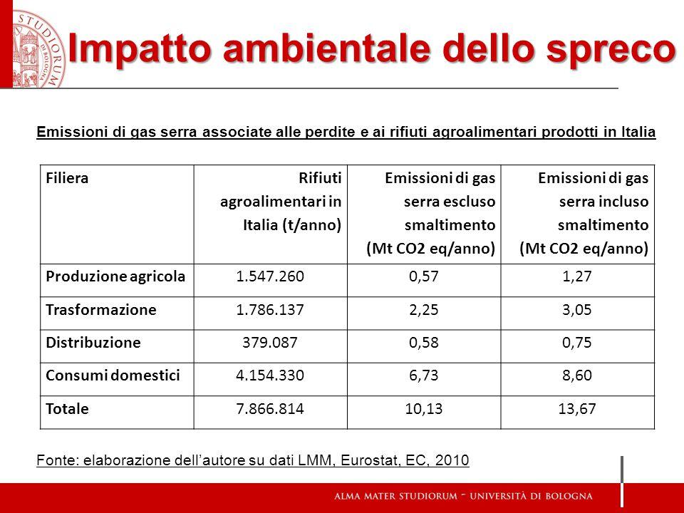 Impatto ambientale dello spreco Emissioni di gas serra associate alle perdite e ai rifiuti agroalimentari prodotti in Italia Fonte: elaborazione dell'