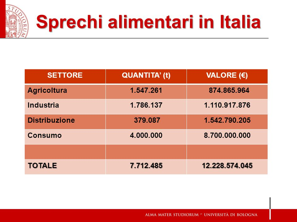 Spreco domestico in Italia livello domestico Italia6 milioni di tonnellate A livello domestico in Italia si sono sprecati nel 2013 circa 6 milioni di tonnellate di cibo ancora perfettamente consumabile, frutta e verdura, pesce, carne, pasta, uova, latticini, biscotti e tanto altro ancora.