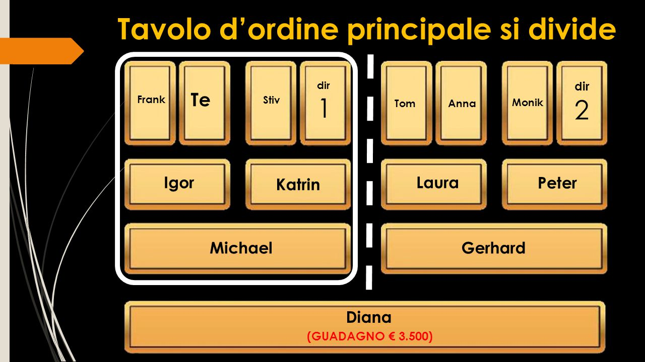 Tavolo d'ordine principale si divide Frank Anna dir 1 Igor Katrin Laura Peter Michael Diana Stiv Te Tom Monik Gerhard (GUADAGNO € 3.500) dir 2