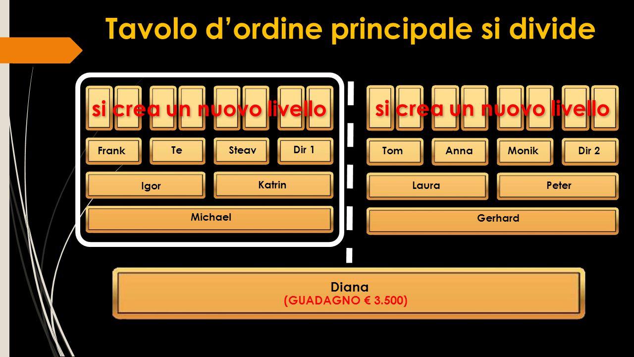 Tavolo d'ordine principale si divide si crea un nuovo livello Gerhard si crea un nuovo livello Frank TeSteav Dir 1 TomAnnaMonikDir 2 Igor Katrin Diana
