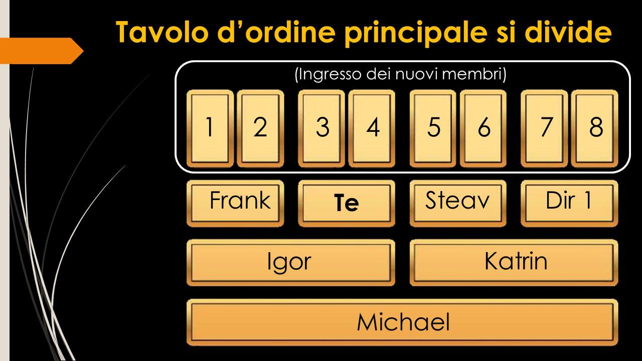 12345678 Frank Te SteavDir 1 Igor Katrin Michael (Ingresso dei nuovi membri) Tavolo d'ordine principale si divide