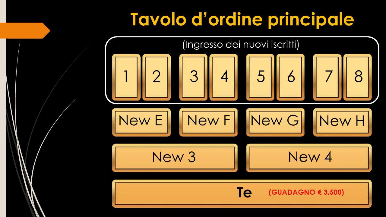 12345678 New ENew FNew G New H New 3 New 4 Te (Ingresso dei nuovi iscritti) Tavolo d'ordine principale (GUADAGNO € 3.500)