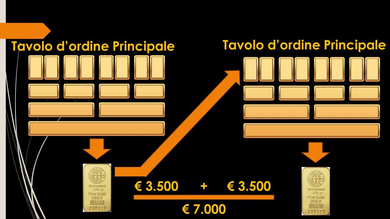 Tavolo d'ordine Principale € 3.500 + € 3.500 € 7.000 Tavolo d'ordine Principale