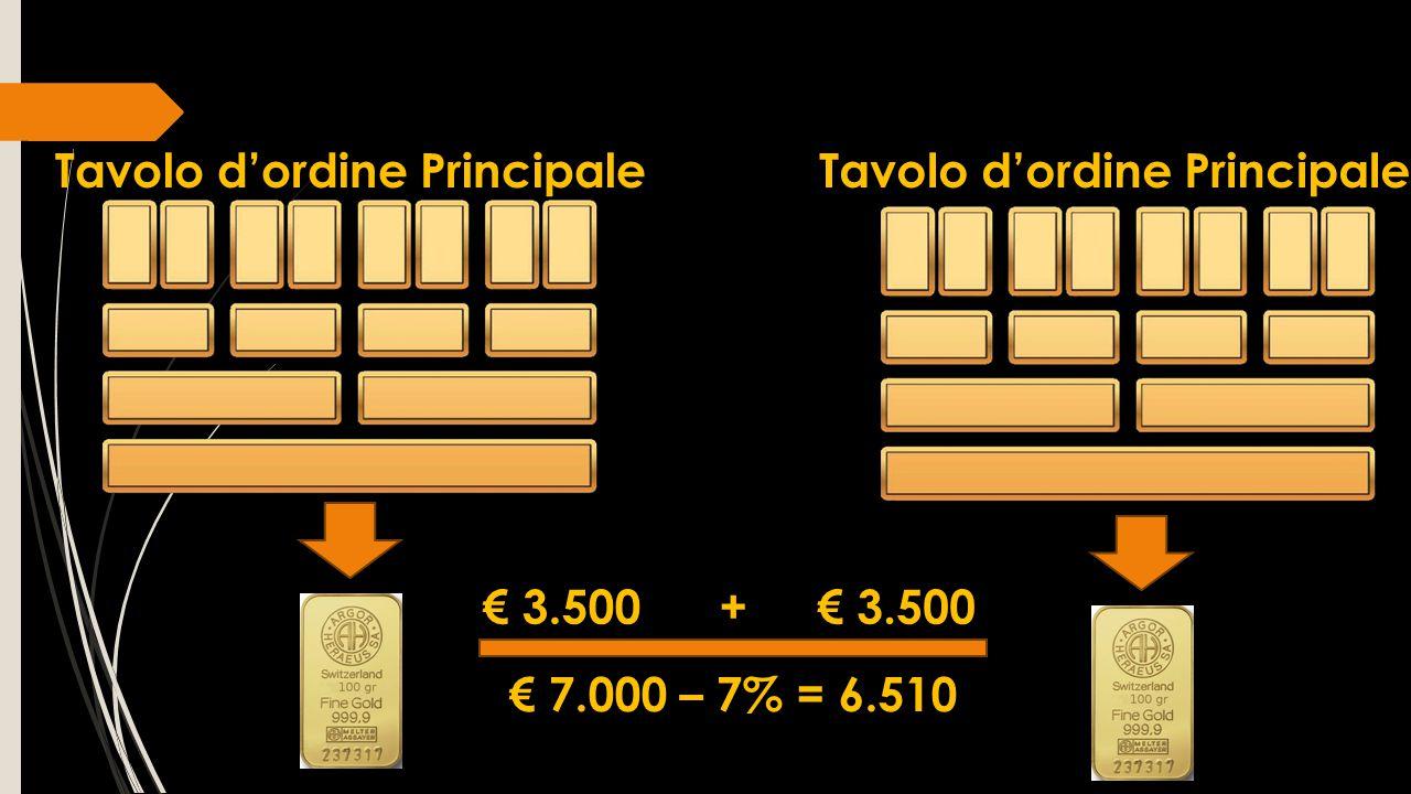 € 3.500 + € 3.500 € 7.000 – 7% = 6.510 Tavolo d'ordine Principale