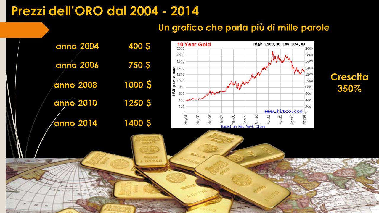 Prezzi dell'ORO dal 2004 - 2014 Un grafico che parla più di mille parole Crescita 350% anno 2004 400 $ anno 2008 1000 $ anno 2010 1250 $ anno 2014 140