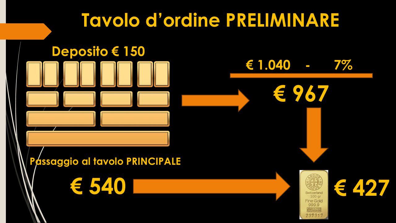 Passaggio al tavolo PRINCIPALE € 540 € 427 € 1.040 - 7% € 967 Deposito € 150 Tavolo d'ordine PRELIMINARE