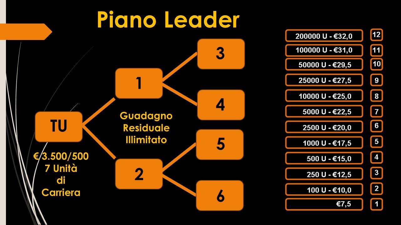 TU 1 2 3 4 5 6 Piano Leader Guadagno Residuale Illimitato Guadagno Residuale Illimitato € 3.500/500 7 Unità di Carriera € 3.500/500 7 Unità di Carrier