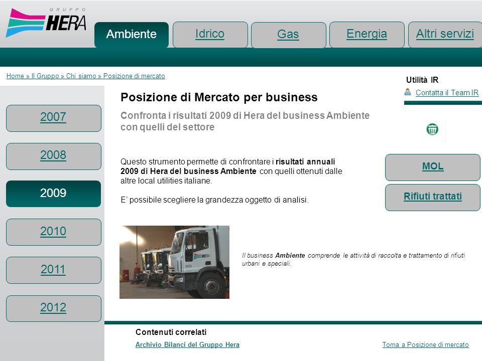 Utilità IR Posizione di Mercato per business Confronta i risultati 2009 di Hera del business Ambiente con quelli del settore Questo strumento permette