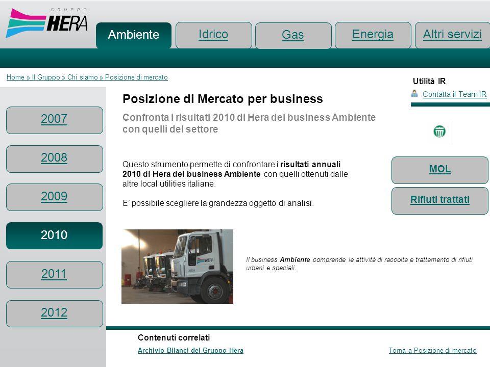 Utilità IR Posizione di Mercato per business Confronta i risultati 2010 di Hera del business Ambiente con quelli del settore Questo strumento permette
